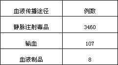 中国艾滋病官方网站