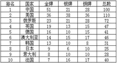 中国禁片排行榜前十名